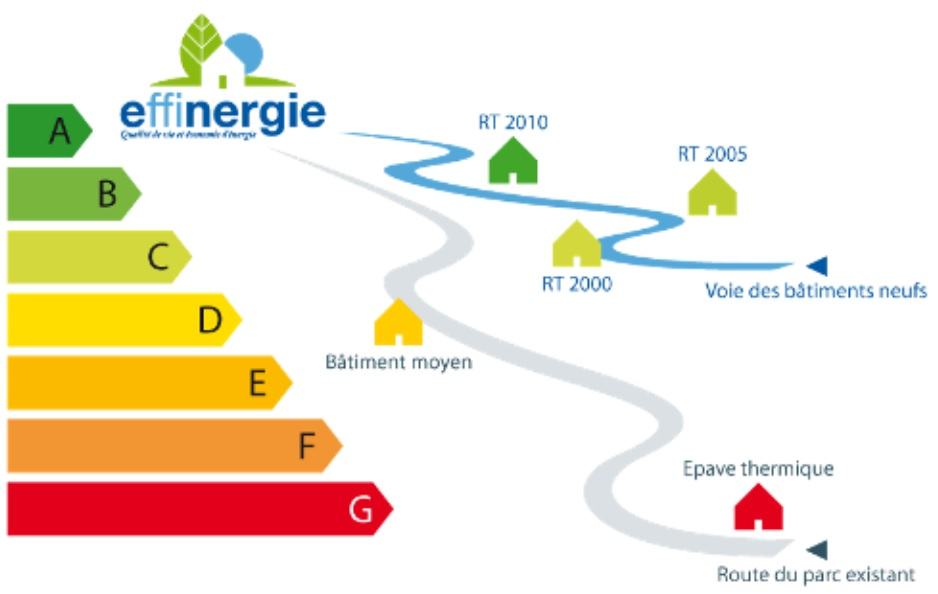 Le Diagnostic de Performance Energétique